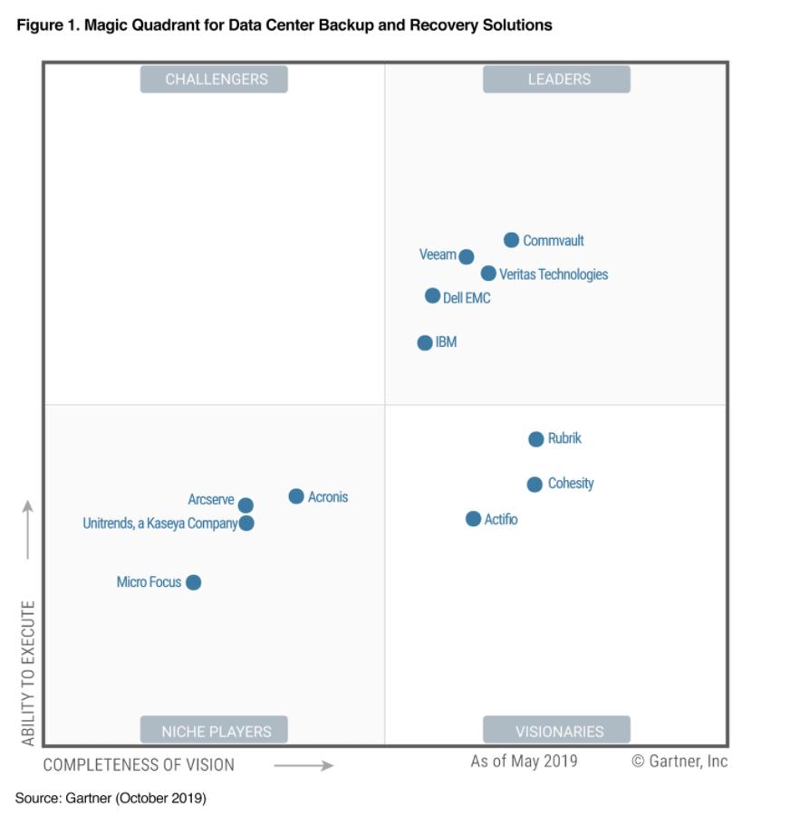 Graphique de comparaison des logiciels